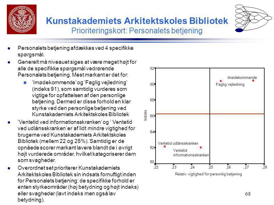 Kunstakademiets Arkitektskoles Bibliotek Prioriteringskort: Personalets betjening