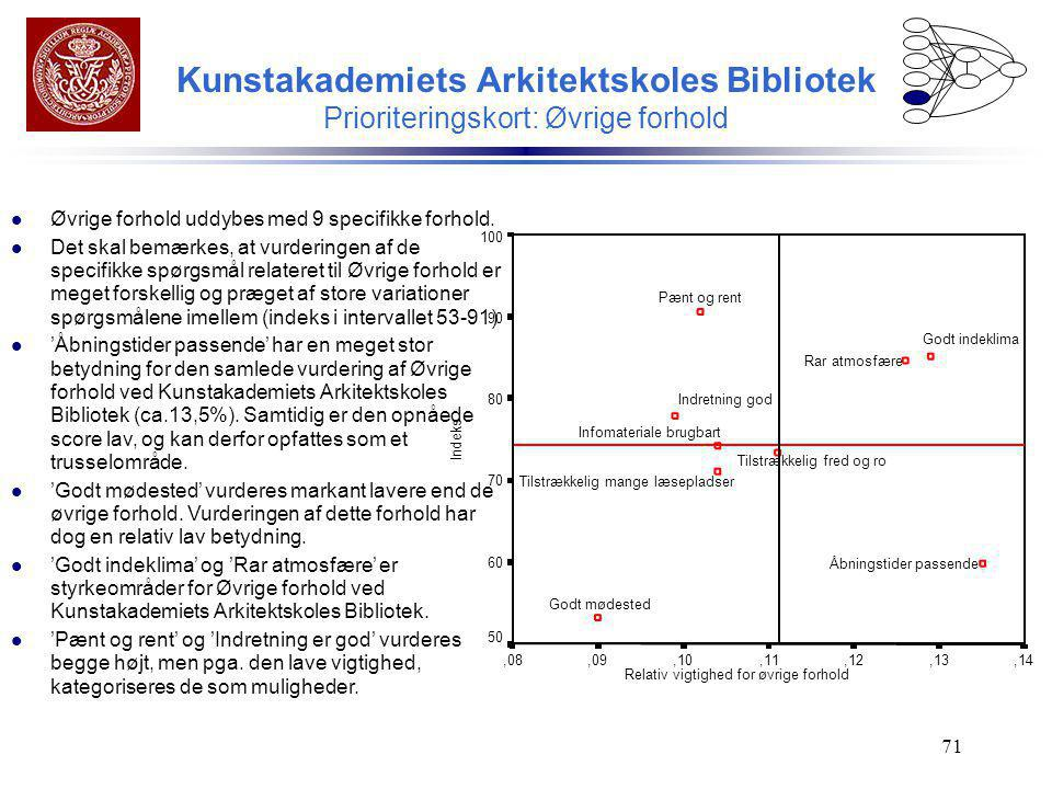 Kunstakademiets Arkitektskoles Bibliotek Prioriteringskort: Øvrige forhold