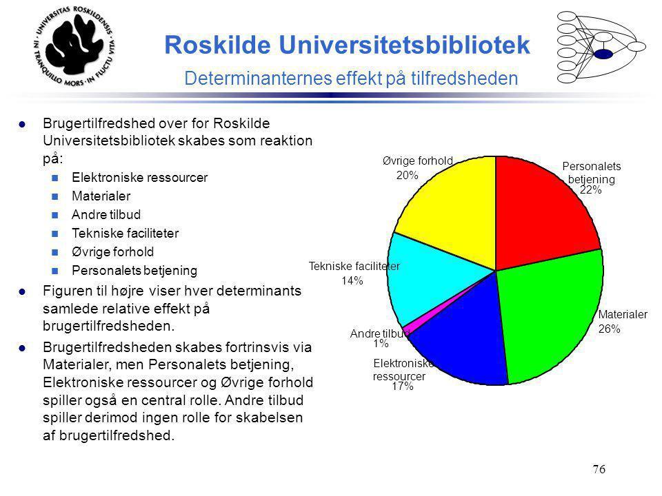 Roskilde Universitetsbibliotek Determinanternes effekt på tilfredsheden