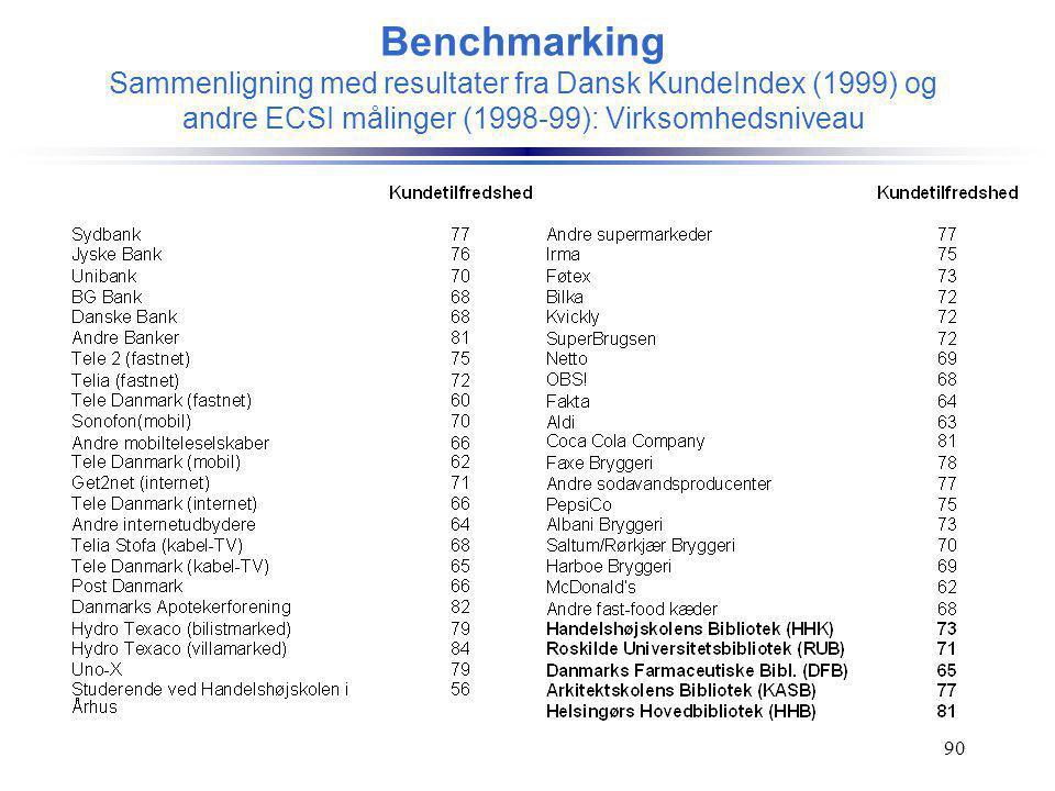 Benchmarking Sammenligning med resultater fra Dansk KundeIndex (1999) og andre ECSI målinger (1998-99): Virksomhedsniveau