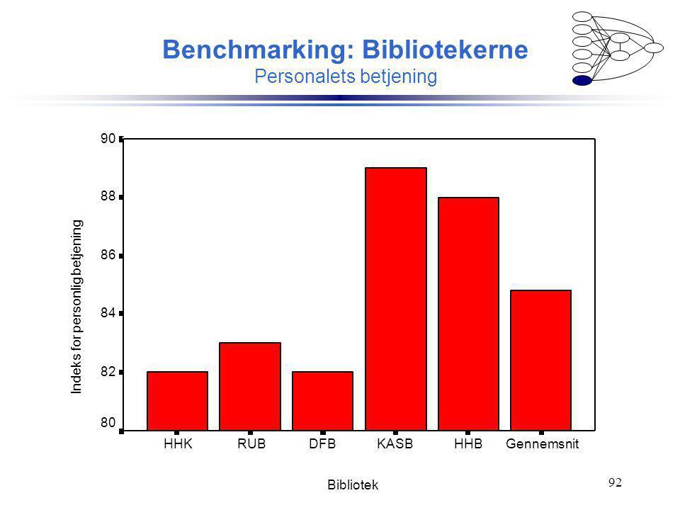 Benchmarking: Bibliotekerne Personalets betjening