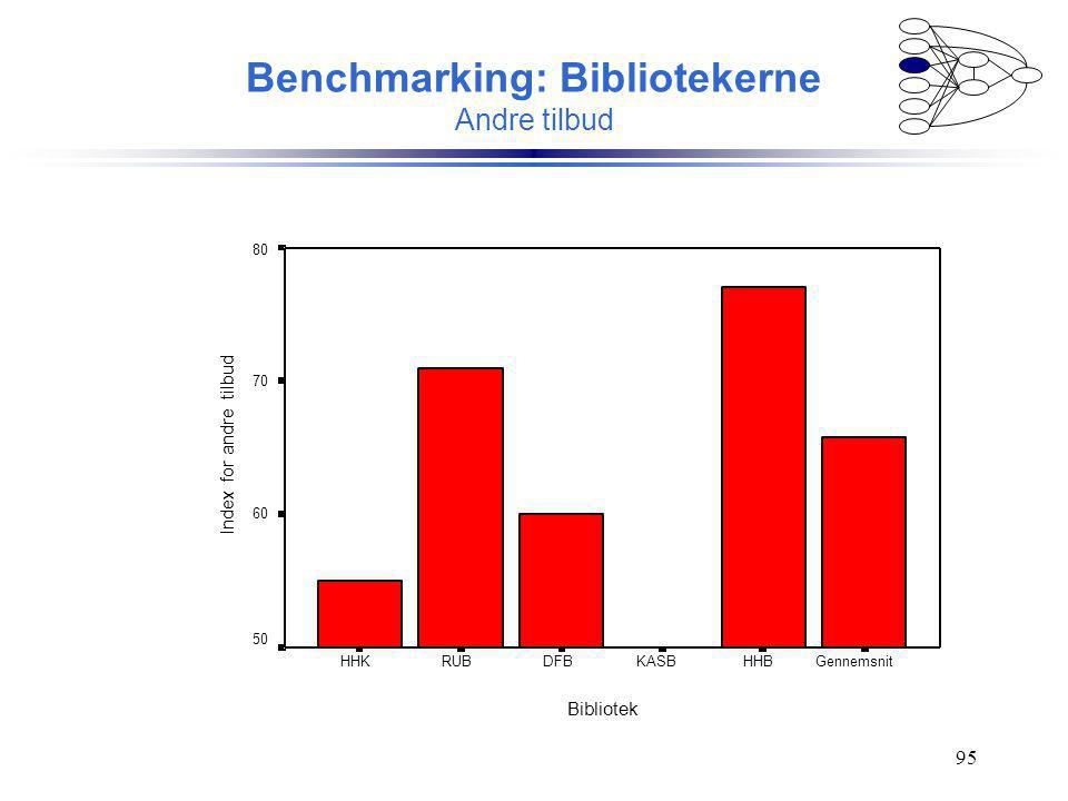 Benchmarking: Bibliotekerne Andre tilbud