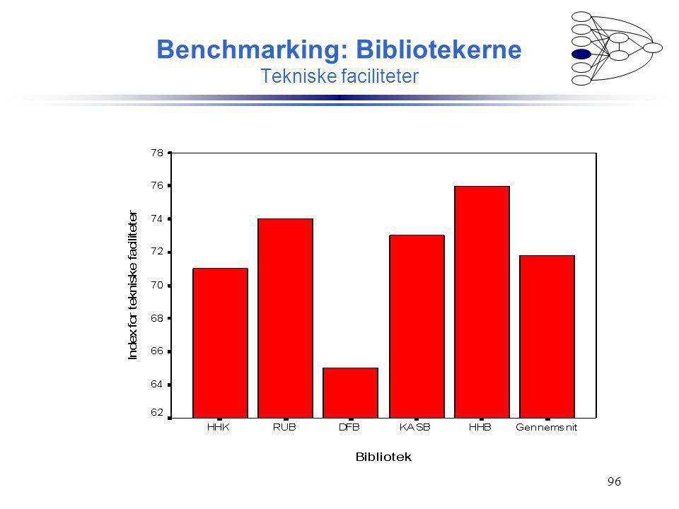 Benchmarking: Bibliotekerne Tekniske faciliteter