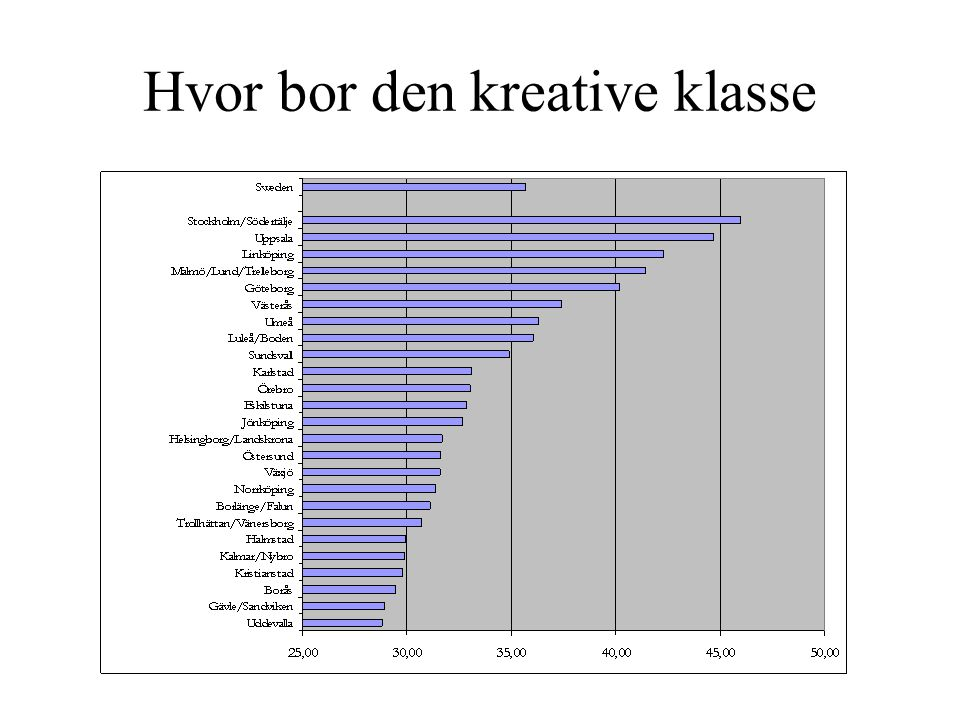 Hvor bor den kreative klasse