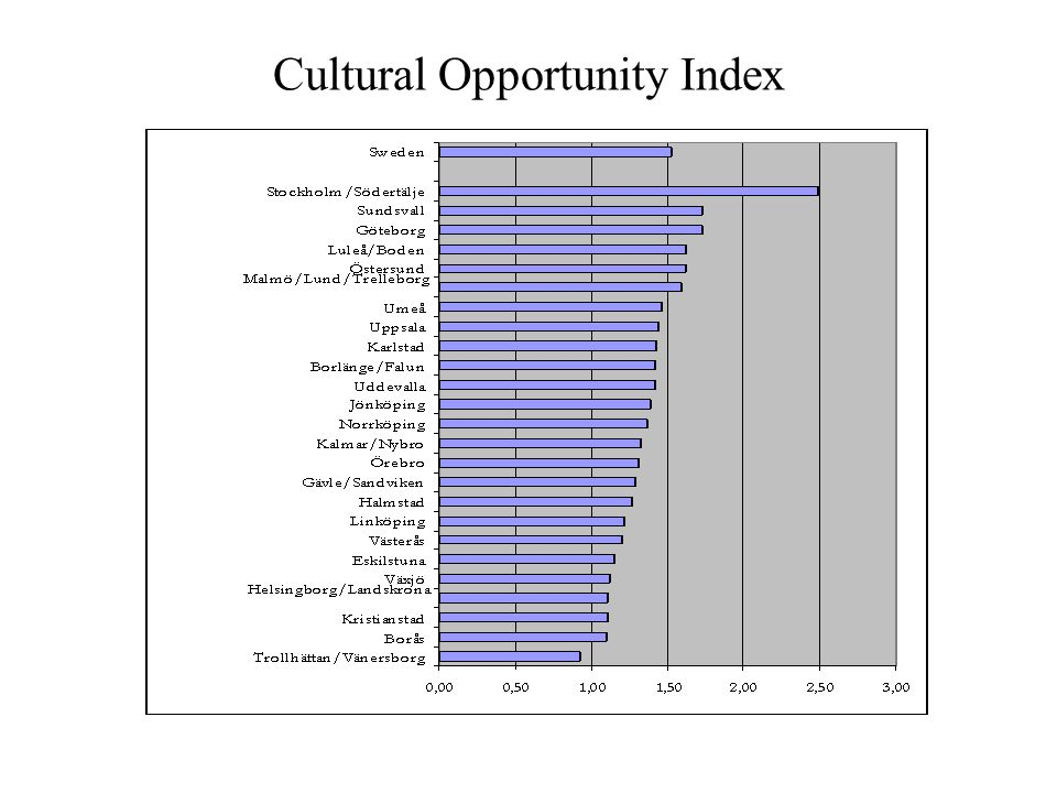 Cultural Opportunity Index