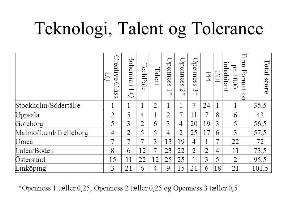 Teknologi, Talent og Tolerance