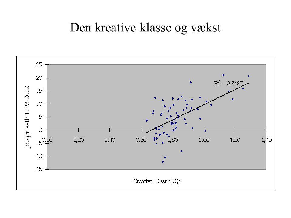 Den kreative klasse og vækst
