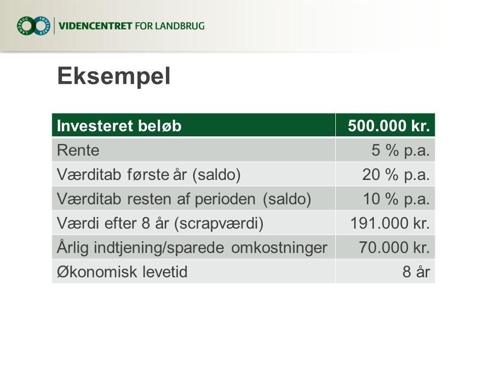 Eksempel Investeret beløb 500.000 kr. Rente 5 % p.a.