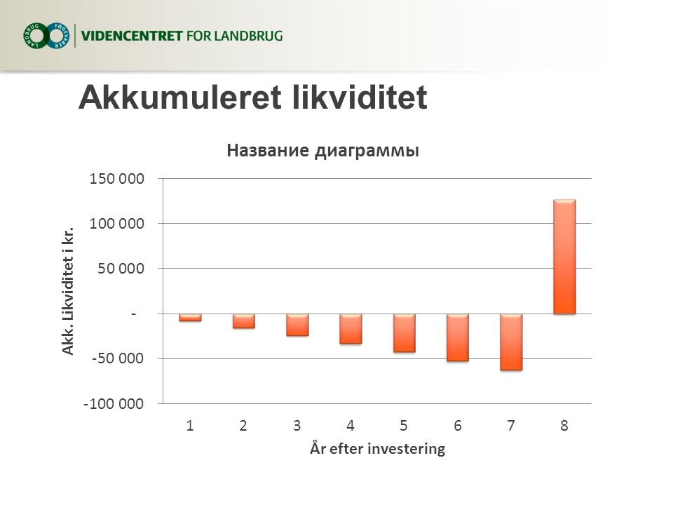 Akkumuleret likviditet