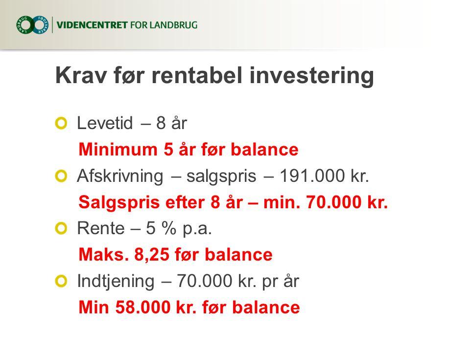 Krav før rentabel investering