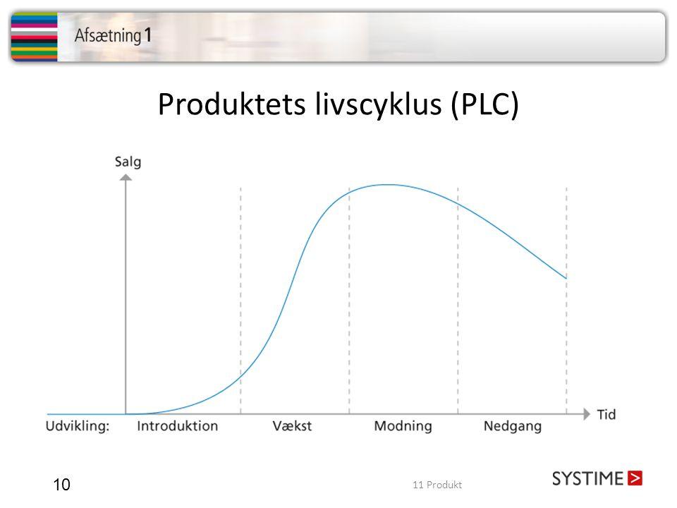 Produktets livscyklus (PLC)