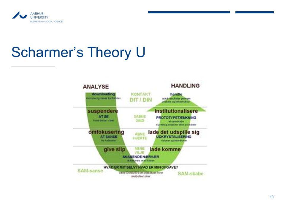 Scharmer's Theory U