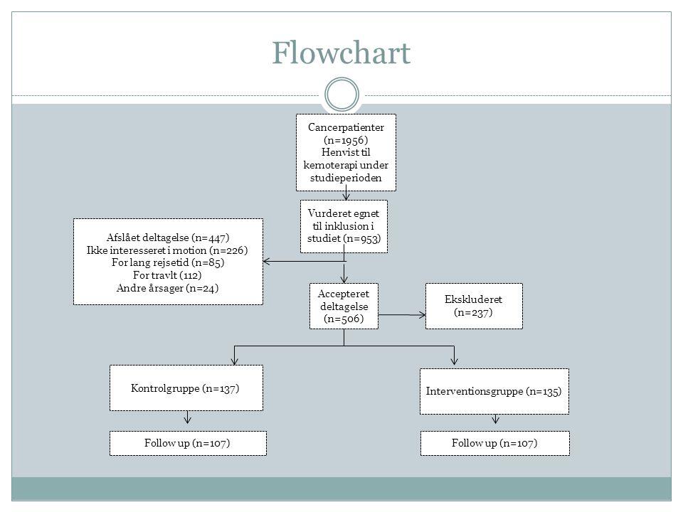Flowchart Katrine Cancerpatienter (n=1956)