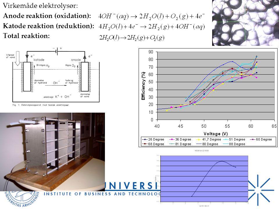 Virkemåde elektrolysør: Anode reaktion (oxidation): Katode reaktion (reduktion): Total reaktion: