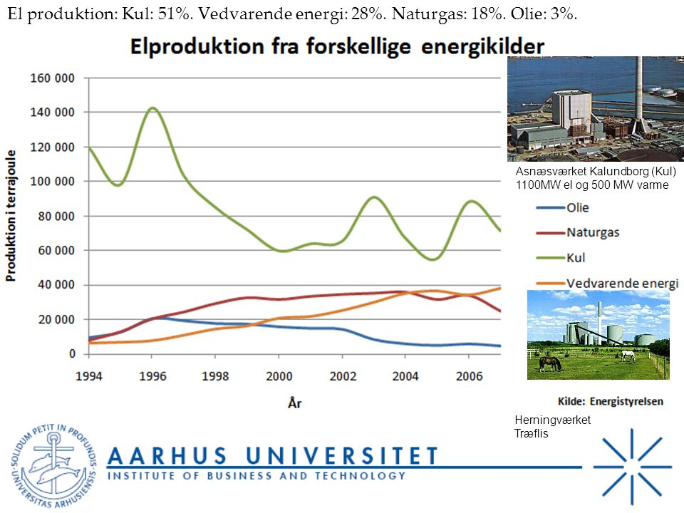 El produktion: Kul: 51%. Vedvarende energi: 28%. Naturgas: 18%