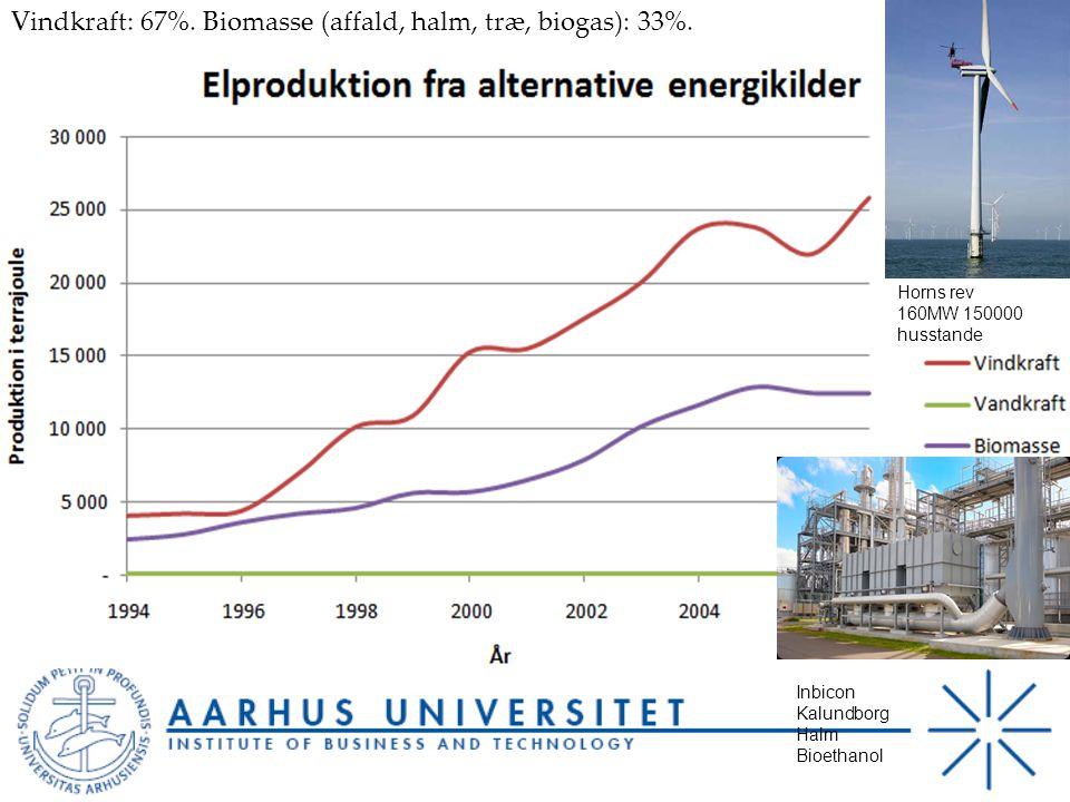 Vindkraft: 67%. Biomasse (affald, halm, træ, biogas): 33%.