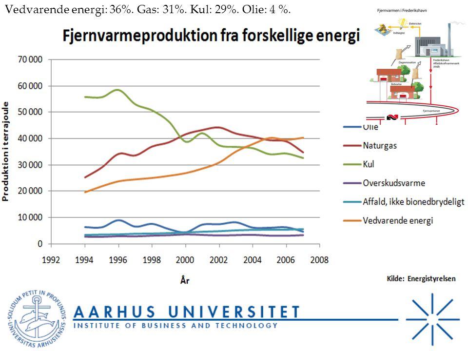 Vedvarende energi: 36%. Gas: 31%. Kul: 29%. Olie: 4 %.