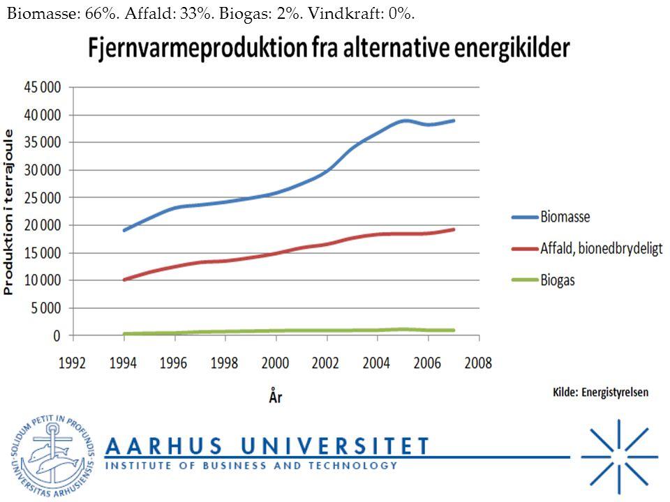 Biomasse: 66%. Affald: 33%. Biogas: 2%. Vindkraft: 0%.