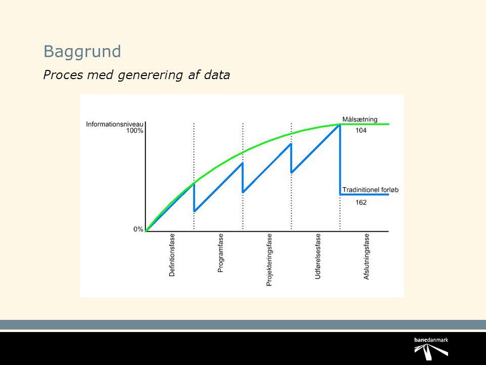 Baggrund Proces med generering af data