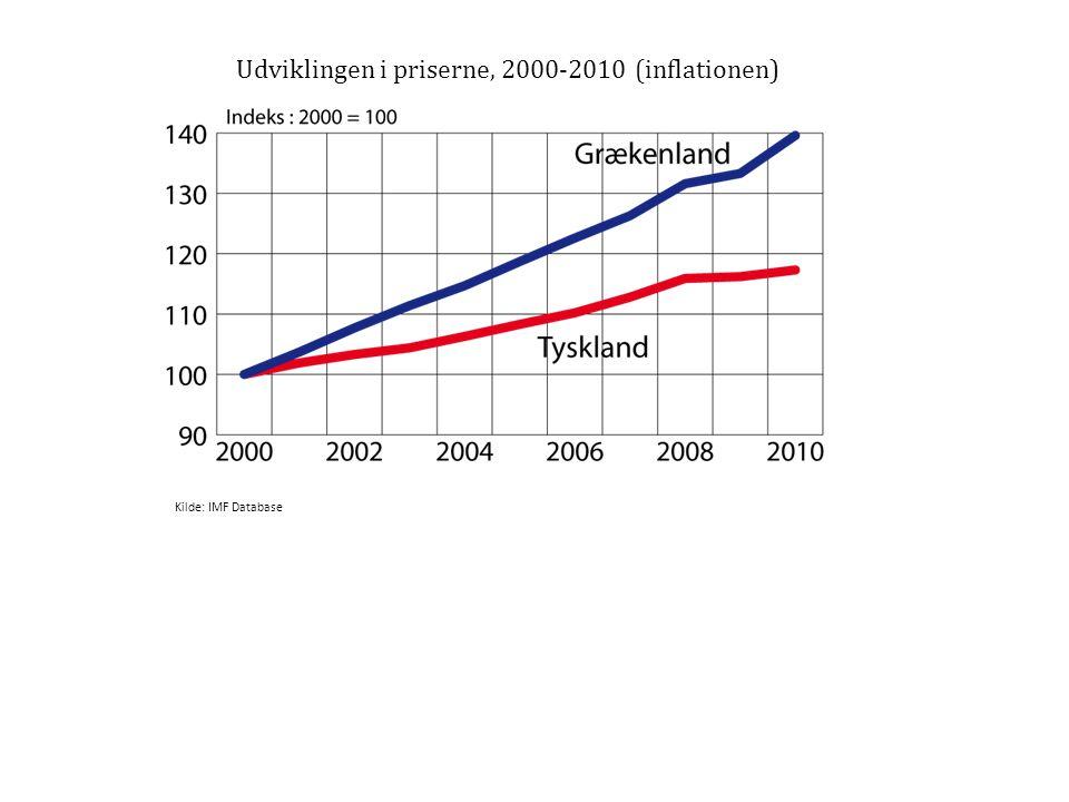 Udviklingen i priserne, 2000-2010 (inflationen)