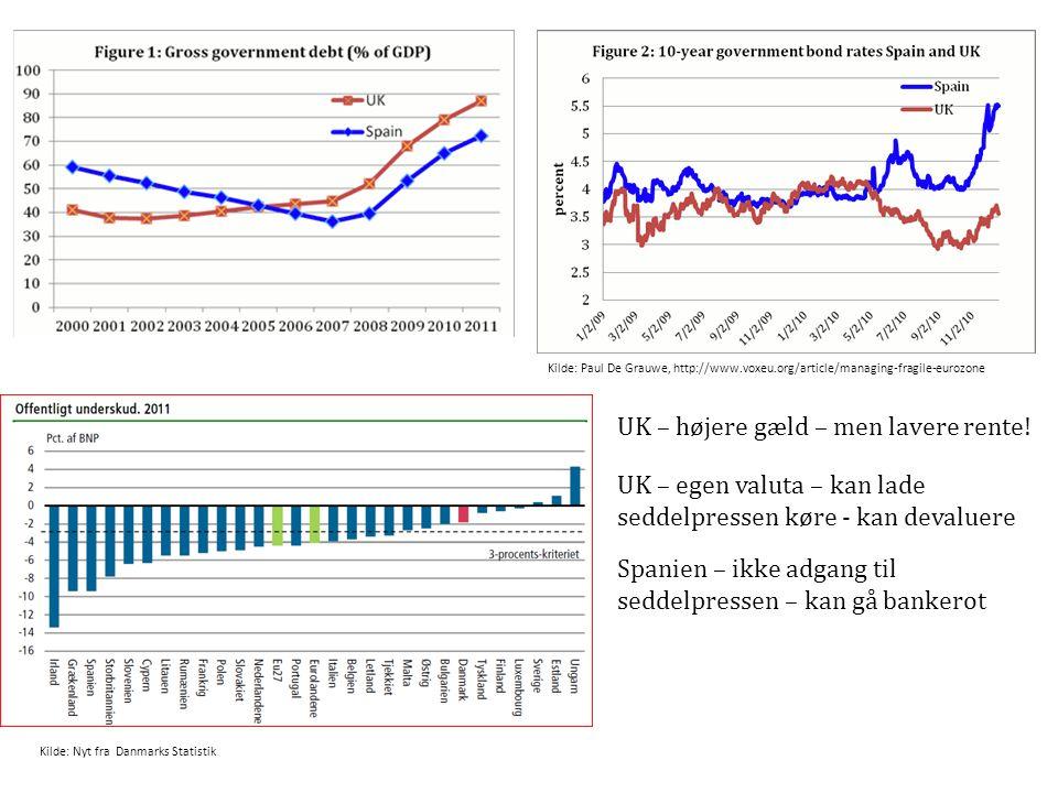 UK – højere gæld – men lavere rente!