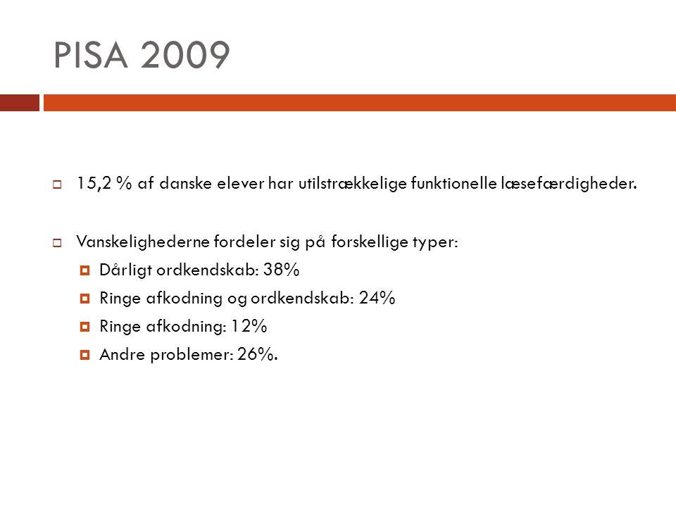PISA 2009 15,2 % af danske elever har utilstrækkelige funktionelle læsefærdigheder. Vanskelighederne fordeler sig på forskellige typer: