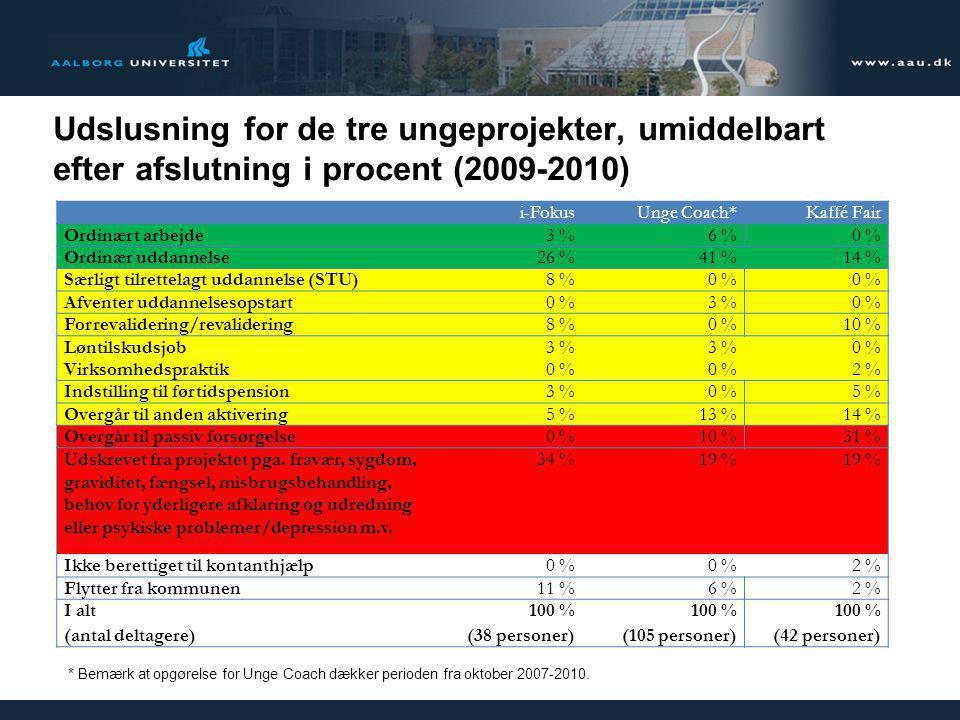 Udslusning for de tre ungeprojekter, umiddelbart efter afslutning i procent (2009-2010)