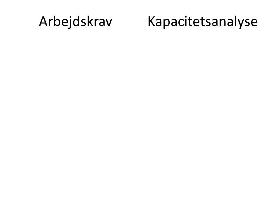 Arbejdskrav Kapacitetsanalyse