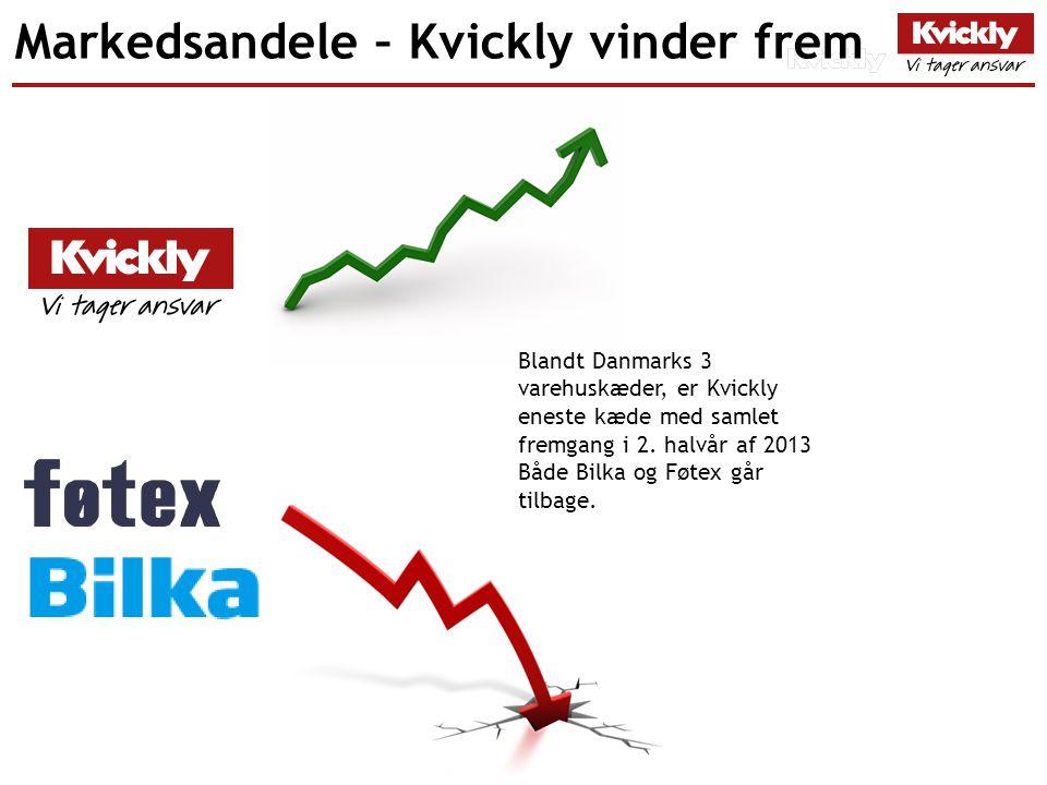 Markedsandele – Kvickly vinder frem