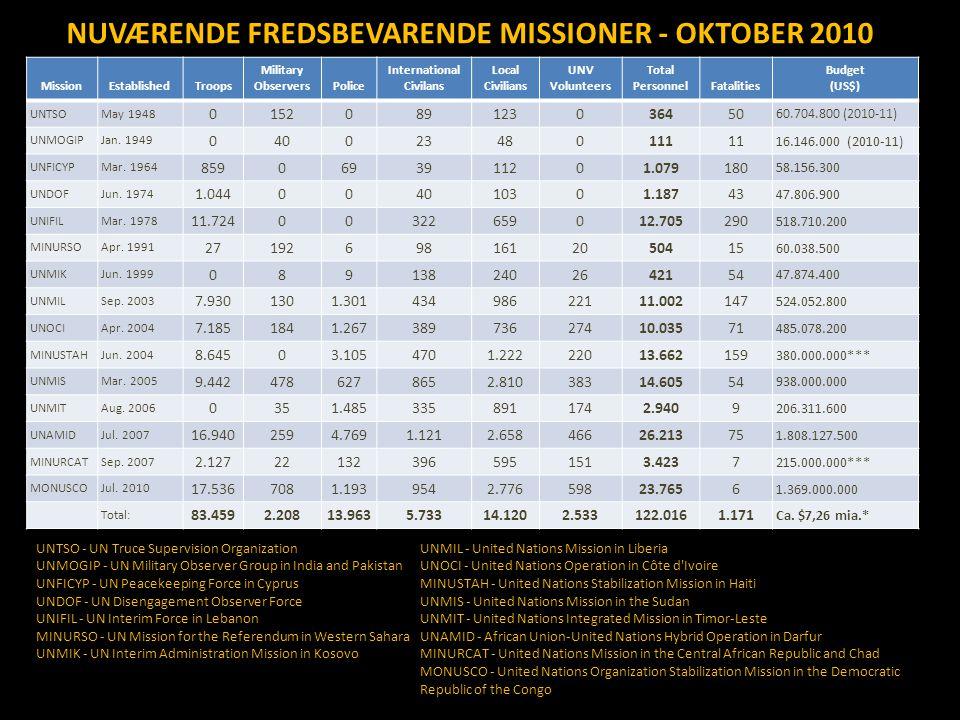 NUVÆRENDE FREDSBEVARENDE MISSIONER - OKTOBER 2010