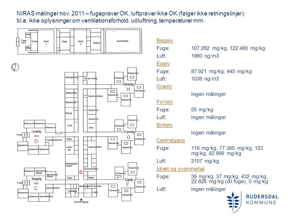 NIRAS målinger nov. 2011 – fugeprøver OK, luftprøver ikke OK (følger ikke retningslinjer);