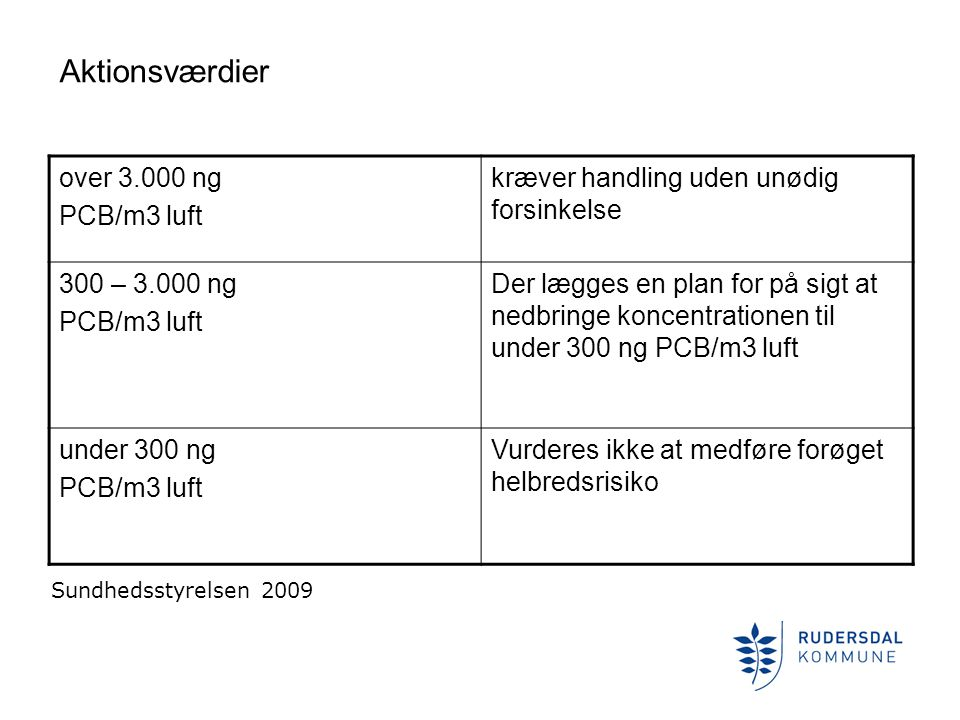 Aktionsværdier over 3.000 ng PCB/m3 luft