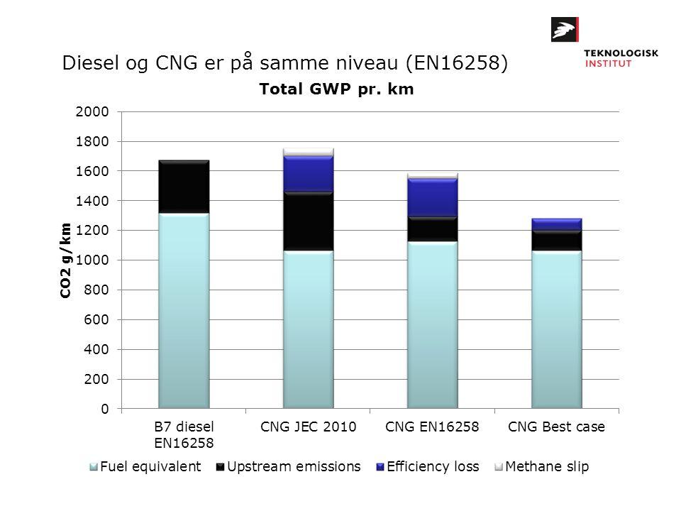 Diesel og CNG er på samme niveau (EN16258)
