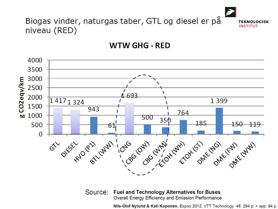 Biogas vinder, naturgas taber, GTL og diesel er på niveau (RED)