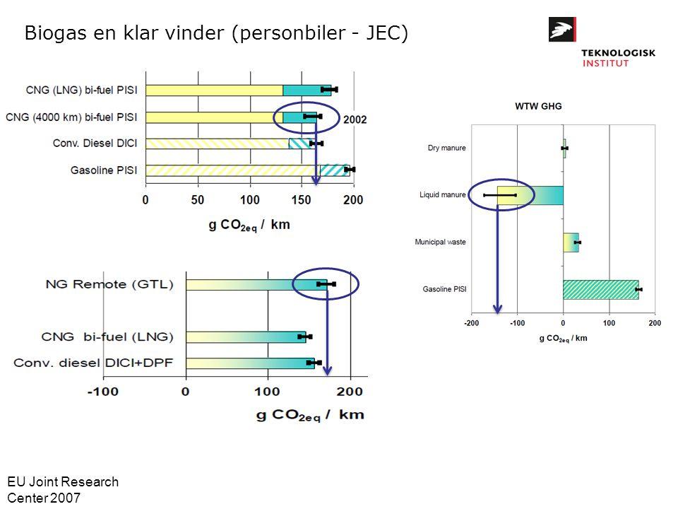 Biogas en klar vinder (personbiler - JEC)