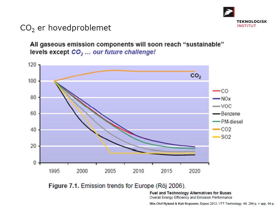 CO2 er hovedproblemet