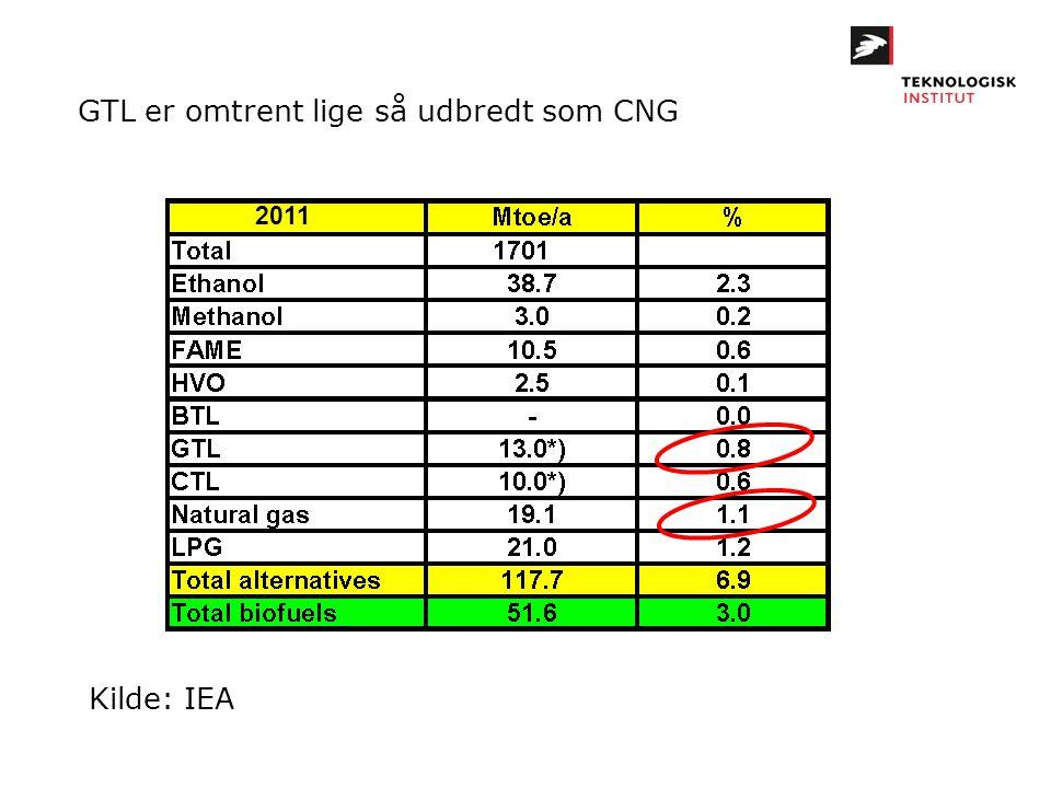 GTL er omtrent lige så udbredt som CNG