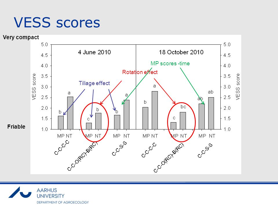 VESS scores Very compact MP scores -time Rotation effect