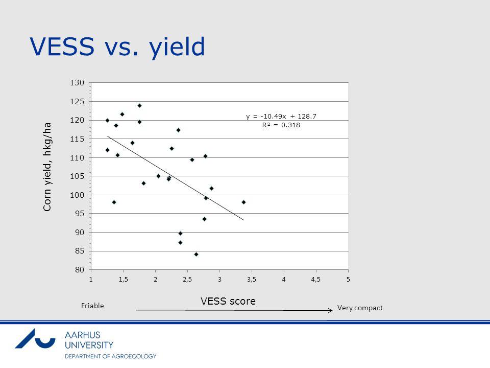 VESS vs. yield