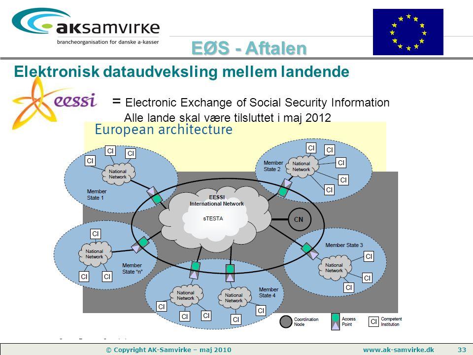Elektronisk dataudveksling mellem landende