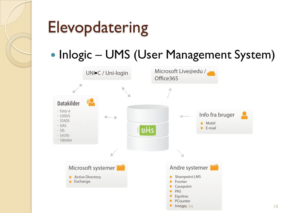 Elevopdatering Inlogic – UMS (User Management System) Ialt 54
