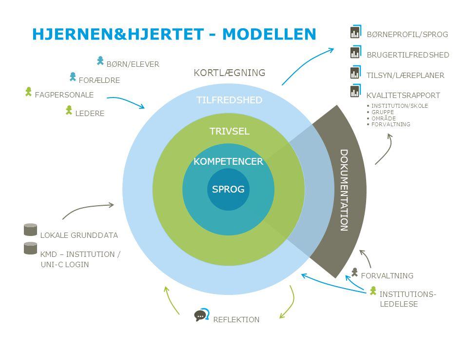 Hjernen&hjertet - Modellen