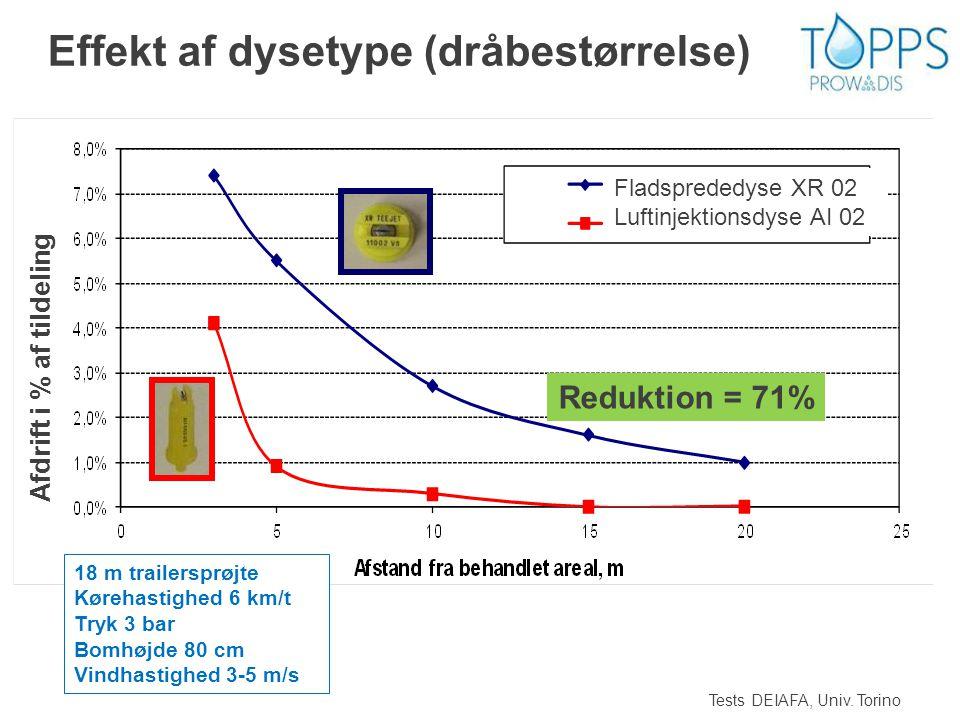 Effekt af dysetype (dråbestørrelse)