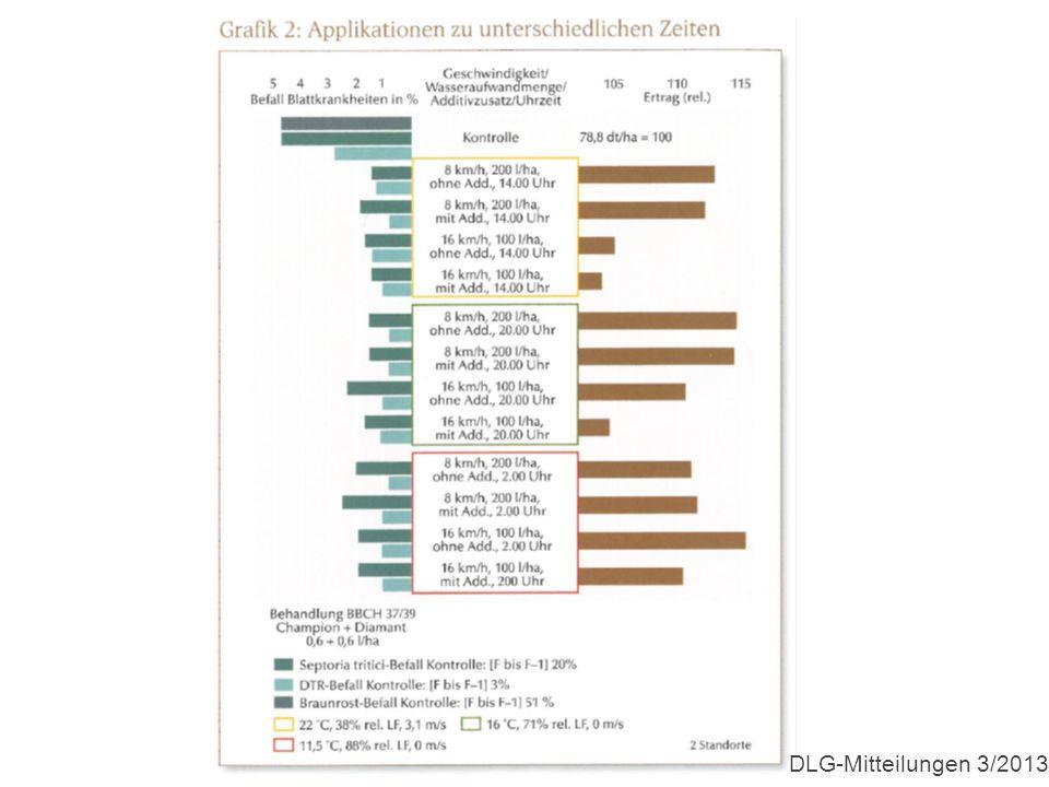 DLG-Mitteilungen 3/2013
