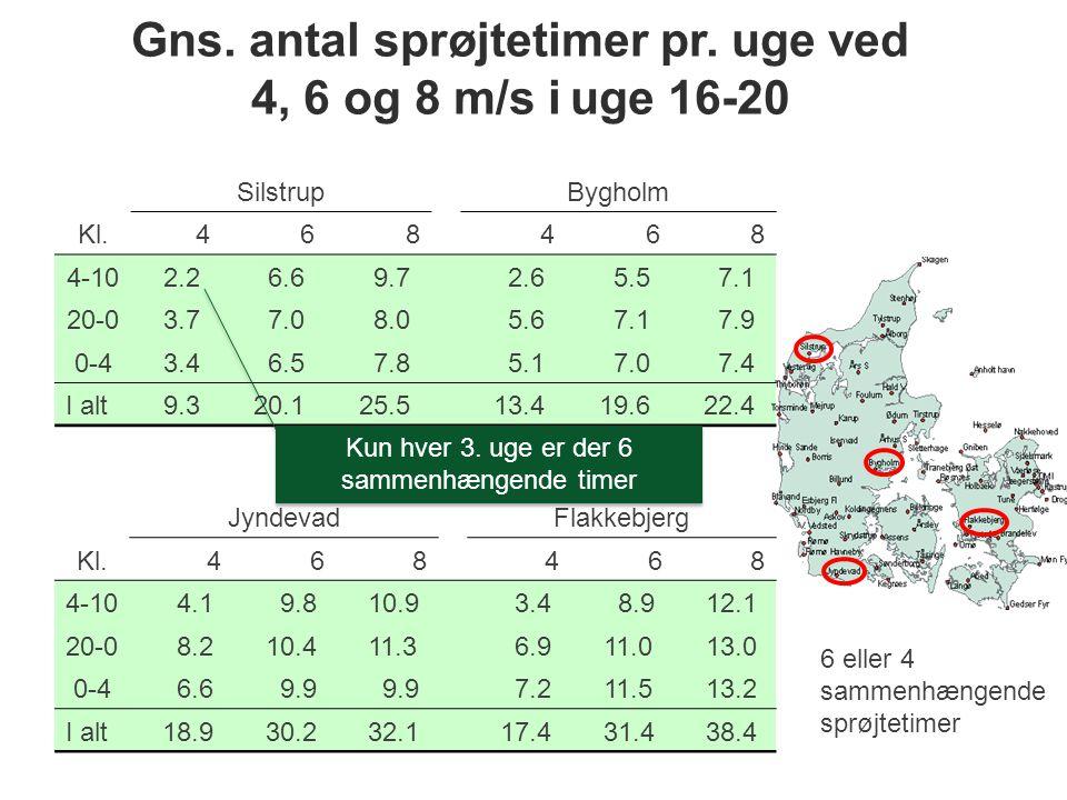 Gns. antal sprøjtetimer pr. uge ved 4, 6 og 8 m/s i uge 16-20