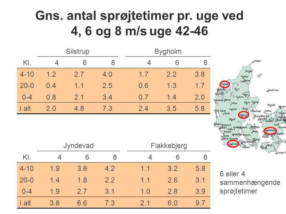 Gns. antal sprøjtetimer pr. uge ved 4, 6 og 8 m/s uge 42-46