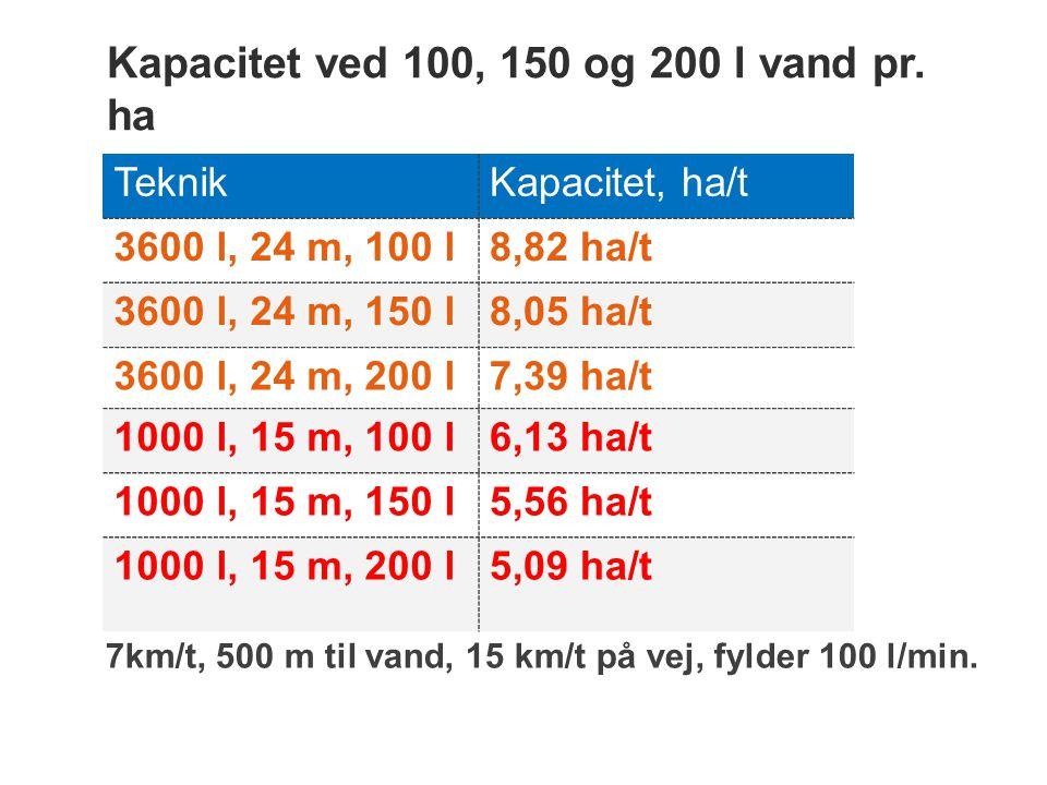 Kapacitet ved 100, 150 og 200 l vand pr. ha