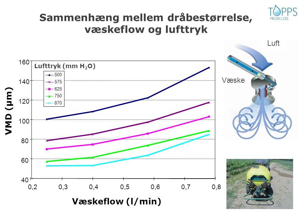 Sammenhæng mellem dråbestørrelse, væskeflow og lufttryk