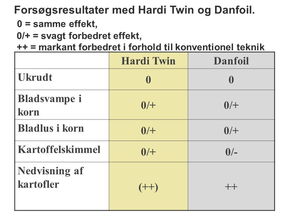 Forsøgsresultater med Hardi Twin og Danfoil