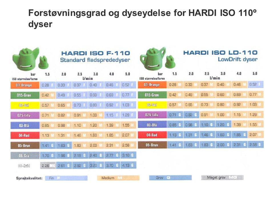 Forstøvningsgrad og dyseydelse for HARDI ISO 110º dyser